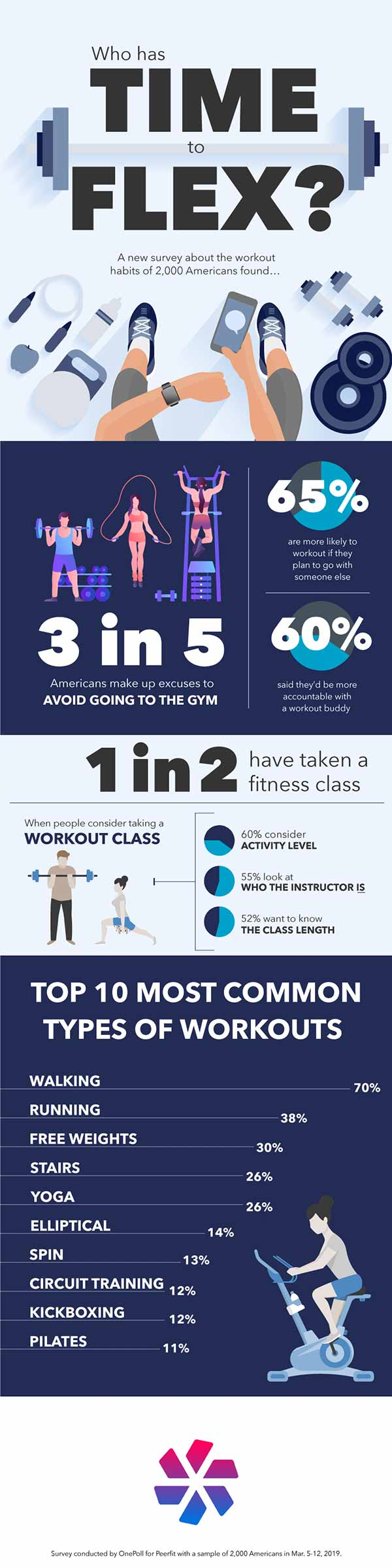 workout trends excuses